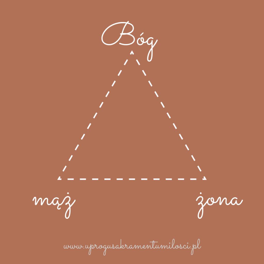 trójkąt małżeński - Bóg + mąż + żona